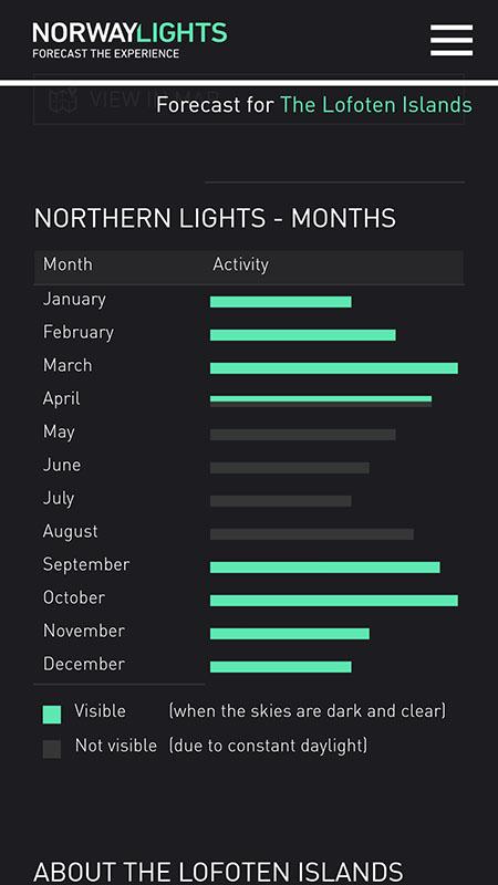 gráfica estadística intensidad auroras boreales