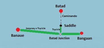 Mapa para llegar de Banaue a Batad, con sus respectivos medios de locomoción.